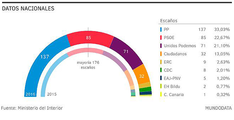 elecciones generales 780